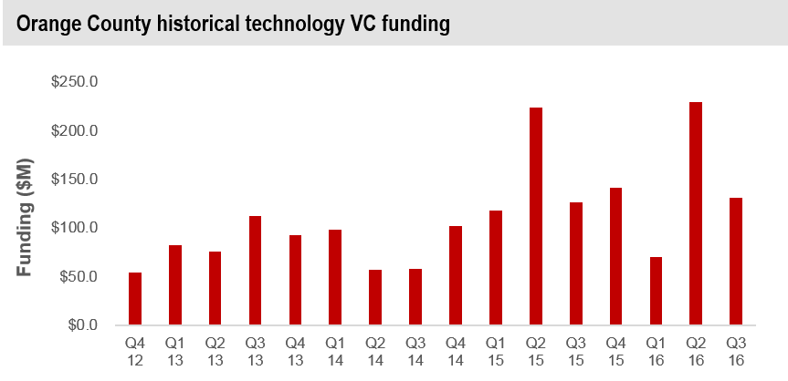 orange_county_q3_historic_vc_funding.png