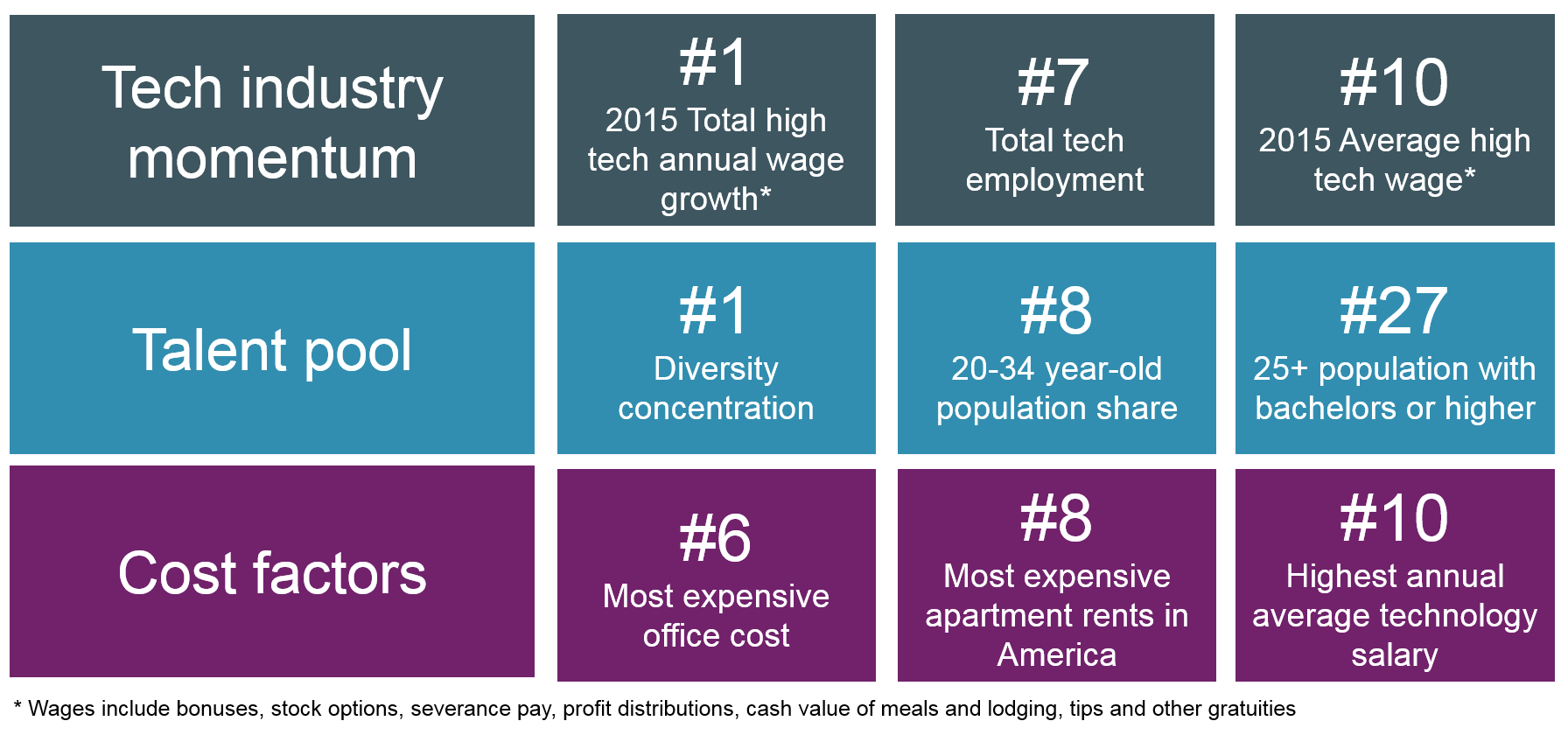 Los Angeles named most diverse tech market