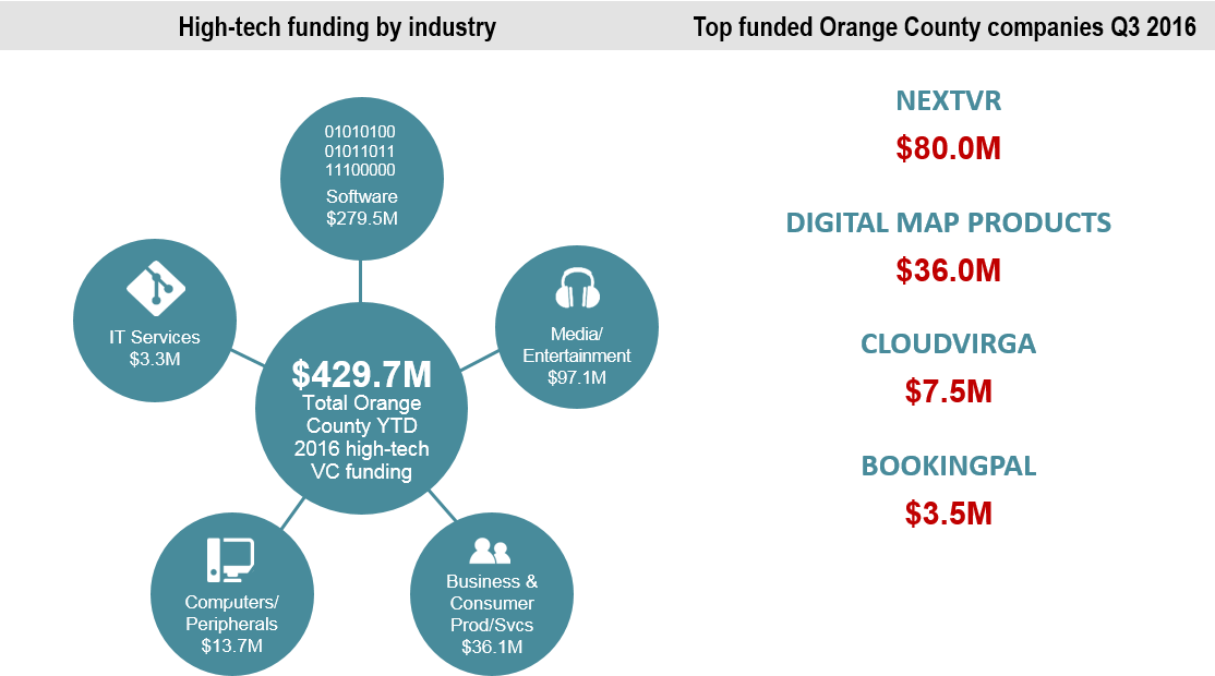 orange_county_2016_vc_funding_by_industry_and_company.png